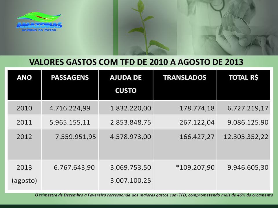 VALORES GASTOS COM TFD DE 2010 A AGOSTO DE 2013 O trimestre de Dezembro a Fevereiro corresponde aos maiores gastos com TFD, comprometendo mais de 46%