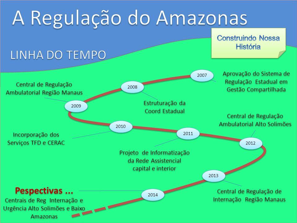 2007 Aprovação do Sistema de Regulação Estadual em Gestão Compartilhada 2008 Estruturação da Coord Estadual 2009 Central de Regulação Ambulatorial Reg