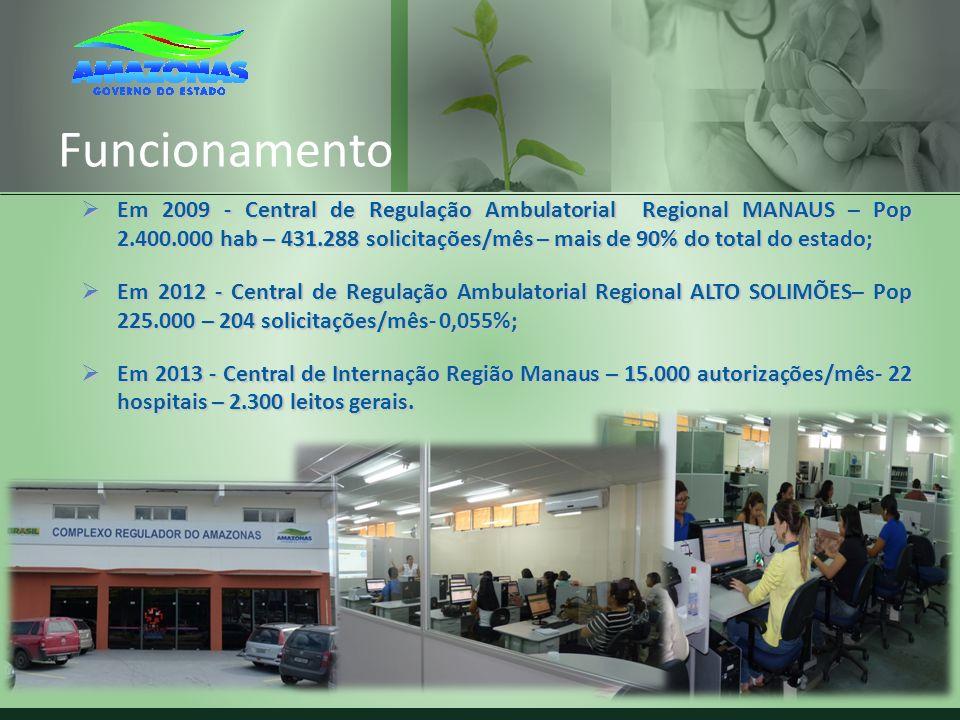Funcionamento Em 2009 - Central de Regulação Ambulatorial Regional MANAUS – Pop 2.400.000 hab – 431.288 solicitações/mês – mais de 90% do total do est