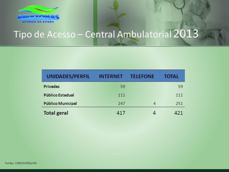 Regulação e Gestão Regional Apoio ao funcionamento das Comissões Intergestores Regionais (CIR); Apoio ao funcionamento das Comissões Intergestores Regionais (CIR); Até 2011, não havia colegiado regional instalado no Amazonas.