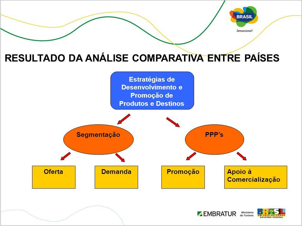 RESULTADO DA ANÁLISE COMPARATIVA ENTRE PAÍSES Estratégias de Desenvolvimento e Promoção de Produtos e Destinos SegmentaçãoPPPs PromoçãoApoio à Comerci