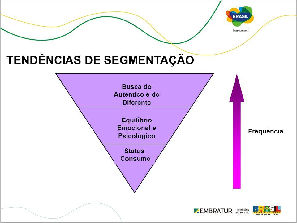 Busca do Autêntico e do Diferente Equilíbrio Emocional e Psicológico Status Consumo Frequência TENDÊNCIAS DE SEGMENTAÇÃO