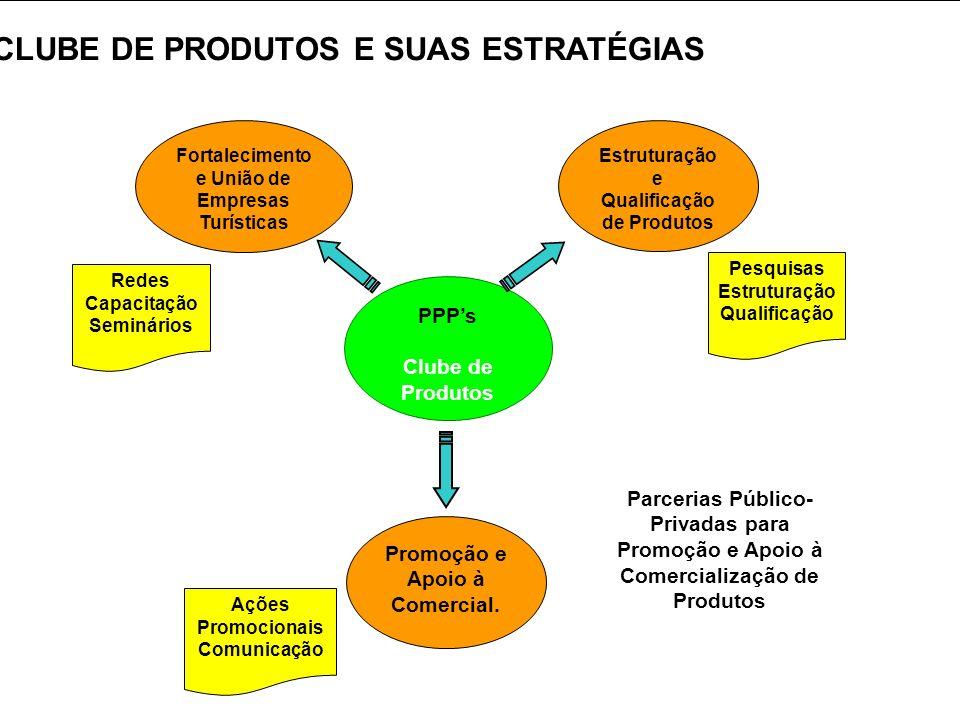 PPPs Clube de Produtos Fortalecimento e União de Empresas Turísticas Estruturação e Qualificação de Produtos Promoção e Apoio à Comercial. Redes Capac