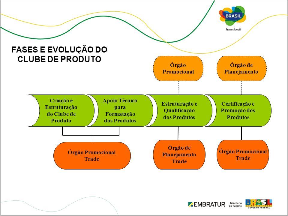 Criação e Estruturação do Clube de Produto Apoio Técnico para Formatação dos Produtos Estruturação e Qualificação dos Produtos Certificação e Promoção