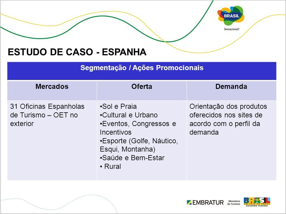 Segmentação / Ações Promocionais MercadosOfertaDemanda 31 Oficinas Espanholas de Turismo – OET no exterior Sol e Praia Cultural e Urbano Eventos, Cong