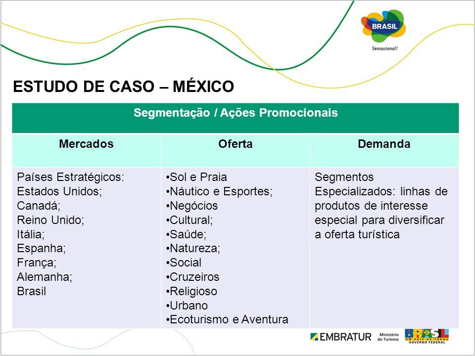 Segmentação / Ações Promocionais MercadosOfertaDemanda Países Estratégicos: Estados Unidos; Canadá; Reino Unido; Itália; Espanha; França; Alemanha; Br