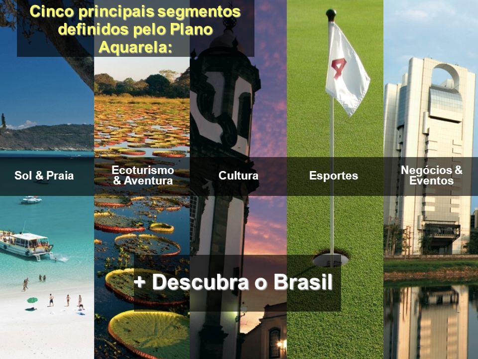 Cinco principais segmentos definidos pelo Plano Aquarela: Sol & Praia Ecoturismo & Aventura CulturaEsportes Negócios & Eventos + Descubra o Brasil