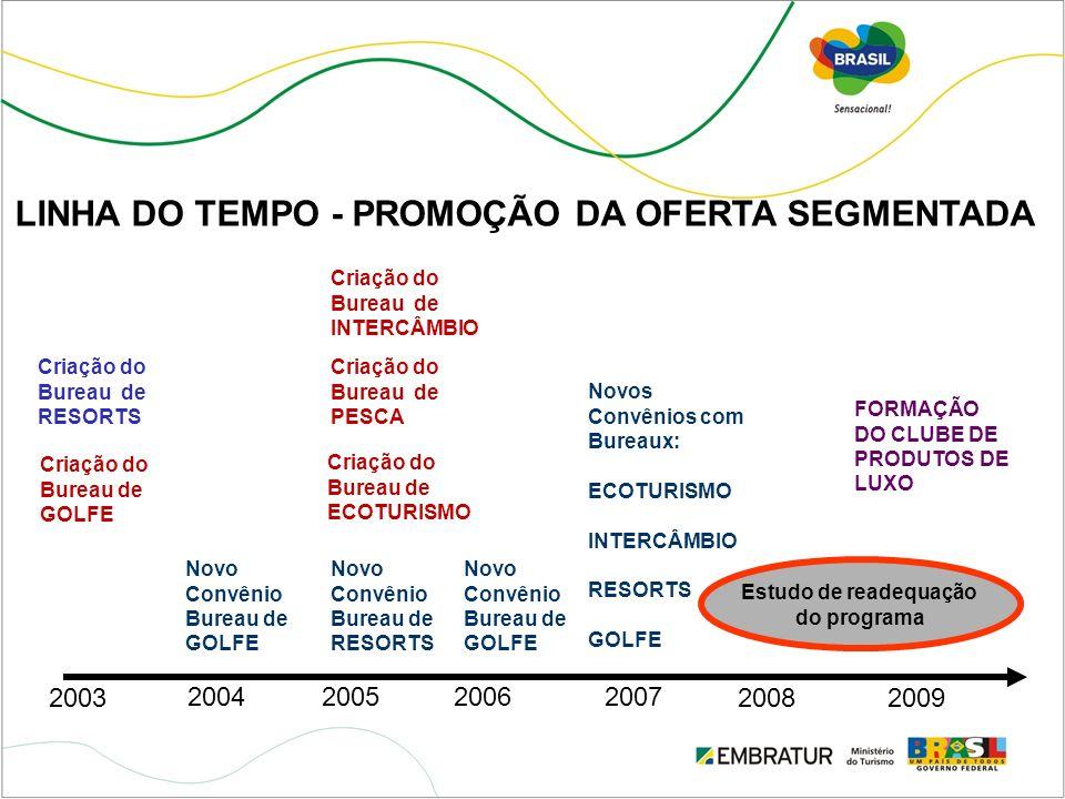 LINHA DO TEMPO - PROMOÇÃO DA OFERTA SEGMENTADA Criação do Bureau de GOLFE 2003 20052007 2008 2009 2ª NAFSA 2006 Estudo de readequação do programa 2004
