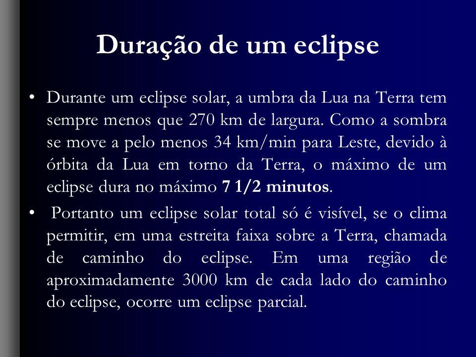 Duração de um eclipse Durante um eclipse solar, a umbra da Lua na Terra tem sempre menos que 270 km de largura. Como a sombra se move a pelo menos 34