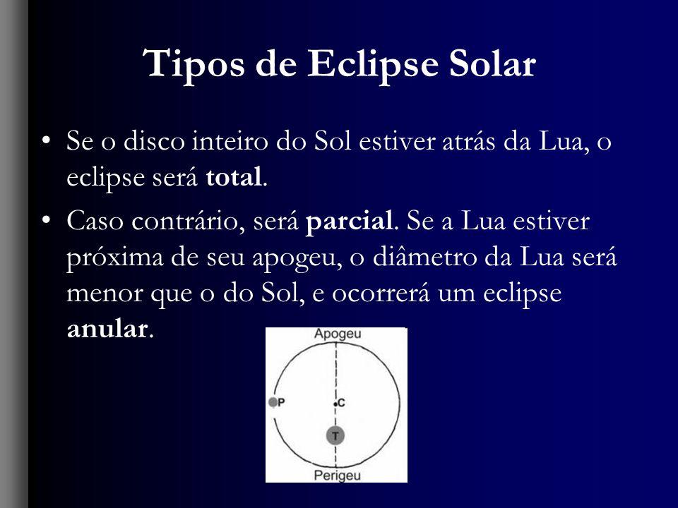 Tipos de Eclipse Solar Se o disco inteiro do Sol estiver atrás da Lua, o eclipse será total. Caso contrário, será parcial. Se a Lua estiver próxima de