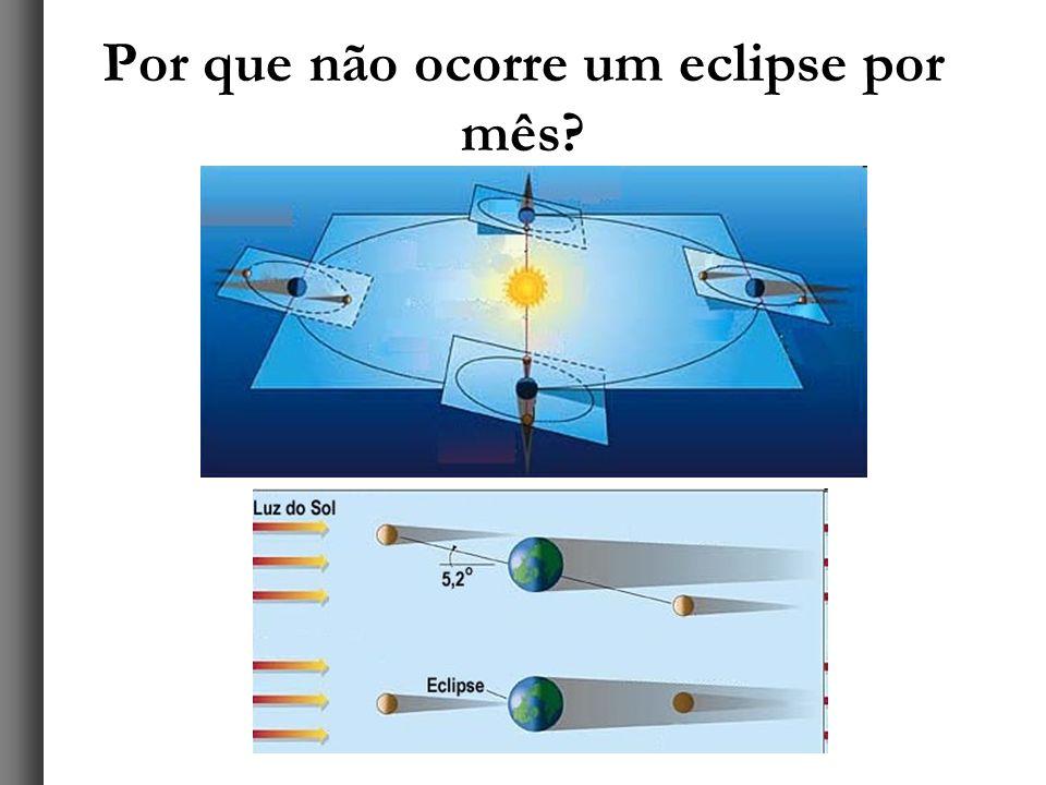 Por que não ocorre um eclipse por mês?