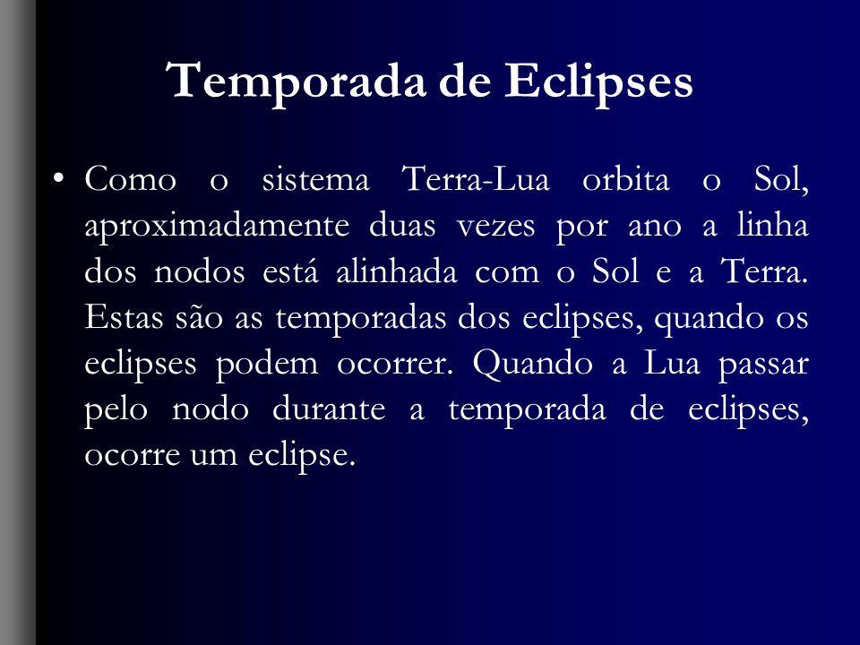 Temporada de Eclipses Como o sistema Terra-Lua orbita o Sol, aproximadamente duas vezes por ano a linha dos nodos está alinhada com o Sol e a Terra.