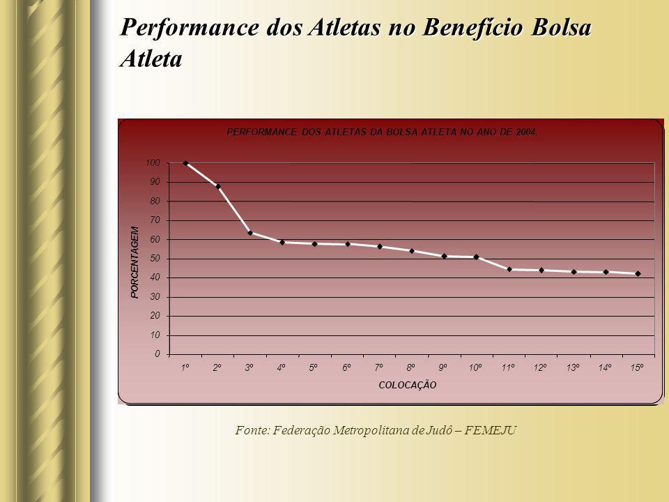 Performance dos Atletas no Benefício Bolsa Atleta Fonte: Federação Metropolitana de Judô – FEMEJU PERFORMANCE DOS ATLETAS DA BOLSA ATLETA NO ANO DE 20