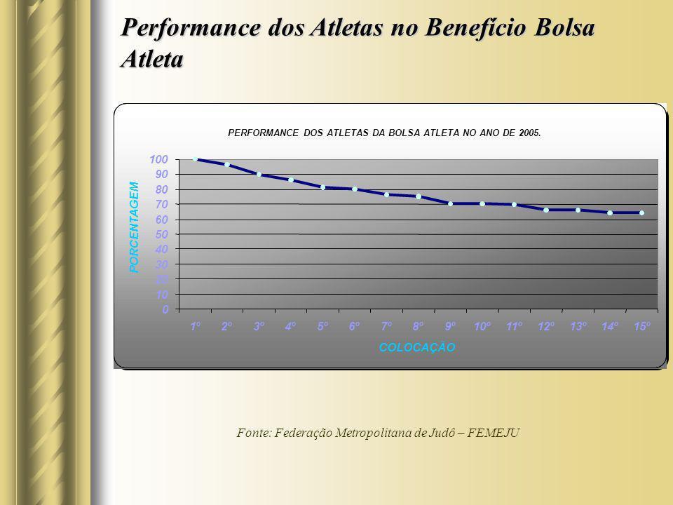 Performance dos Atletas no Benefício Bolsa Atleta Fonte: Federação Metropolitana de Judô – FEMEJU 0 10 20 30 40 50 60 70 80 90 100 1º2º3º4º5º6º7º8º9º1