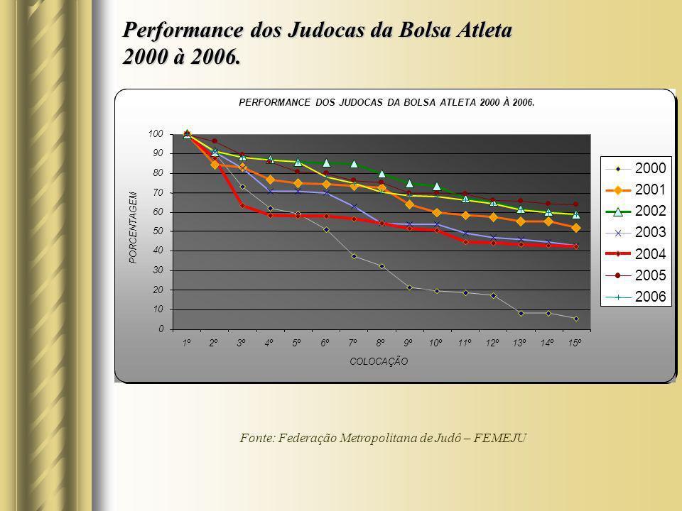 Performance dos Judocas da Bolsa Atleta 2000 à 2006. Fonte: Federação Metropolitana de Judô – FEMEJU PERFORMANCE DOS JUDOCAS DA BOLSA ATLETA 2000 À 20