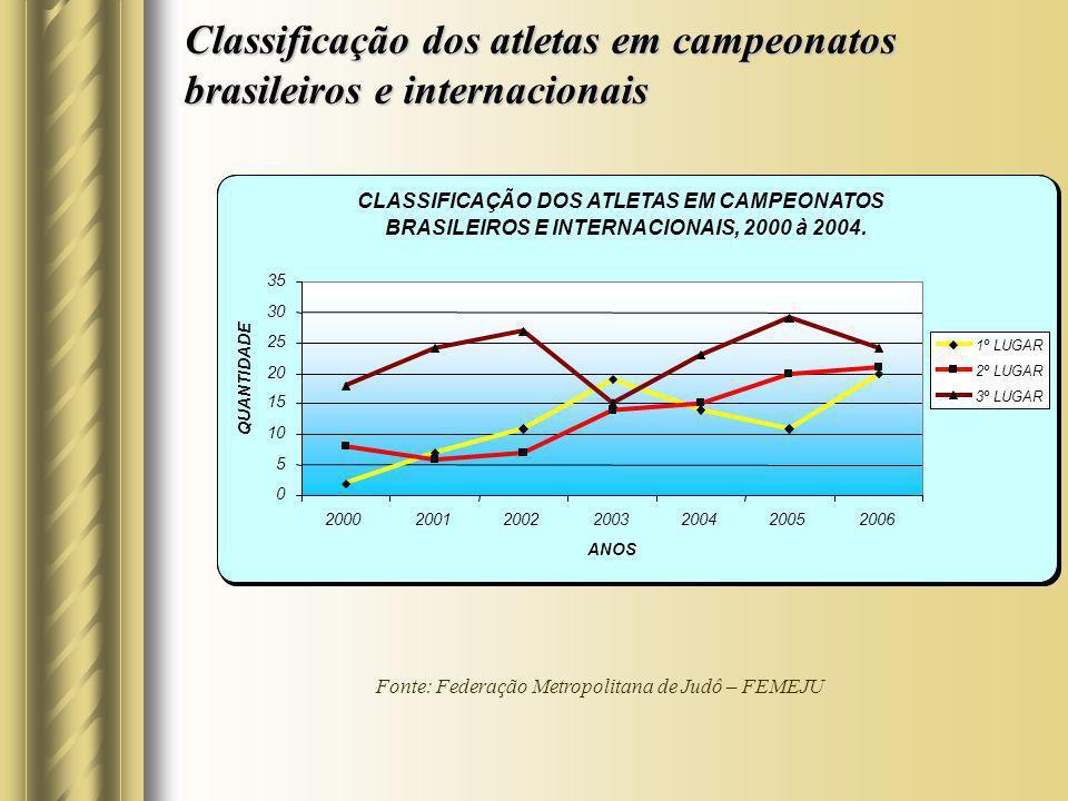 Classificação dos atletas em campeonatos brasileiros e internacionais Fonte: Federação Metropolitana de Judô – FEMEJU CLASSIFICAÇÃO DOS ATLETAS EM CAM