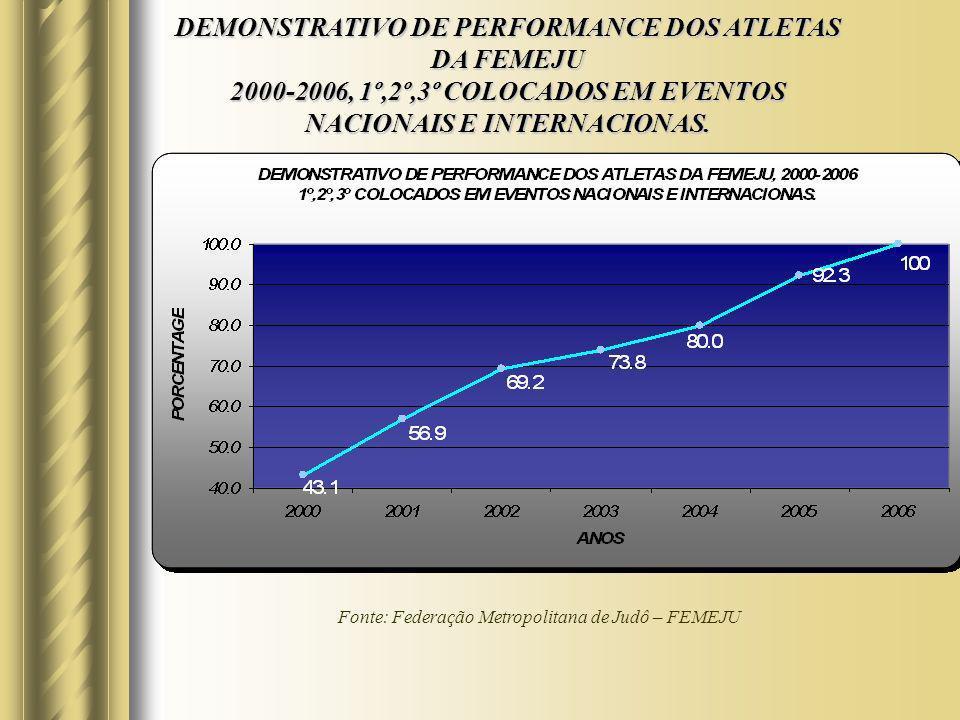Fonte: Federação Metropolitana de Judô – FEMEJU DEMONSTRATIVO DE PERFORMANCE DOS ATLETAS DA FEMEJU 2000-2006, 1º,2º,3º COLOCADOS EM EVENTOS NACIONAIS