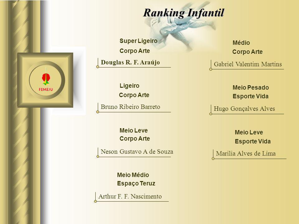 Ranking Infantil Super Ligeiro Douglas R. F. Araújo Ligeiro Bruno Ribeiro Barreto Meio Leve Neson Gustavo A de Souza Meio Médio Arthur F. F. Nasciment