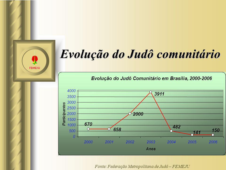 Evolução do Judô comunitário Evolução do Judô Comunitário em Brasília, 2000-2006 2000 150 141 482 3911 658 670 0 500 1000 1500 2000 2500 3000 3500 400