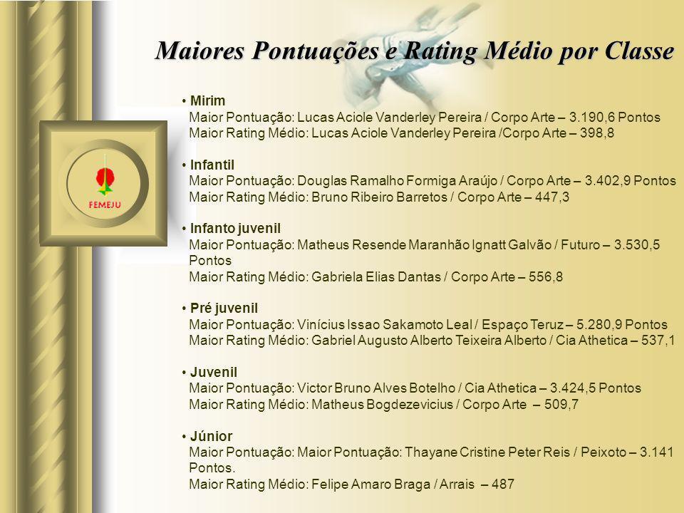 Maiores Pontuações e Rating Médio por Classe Mirim Maior Pontuação: Lucas Aciole Vanderley Pereira / Corpo Arte – 3.190,6 Pontos Maior Rating Médio: L
