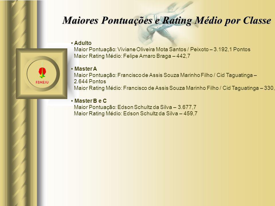 Adulto Maior Pontuação: Viviane Oliveira Mota Santos / Peixoto – 3.192,1 Pontos Maior Rating Médio: Felipe Amaro Braga – 442,7 Master A Maior Pontuaçã