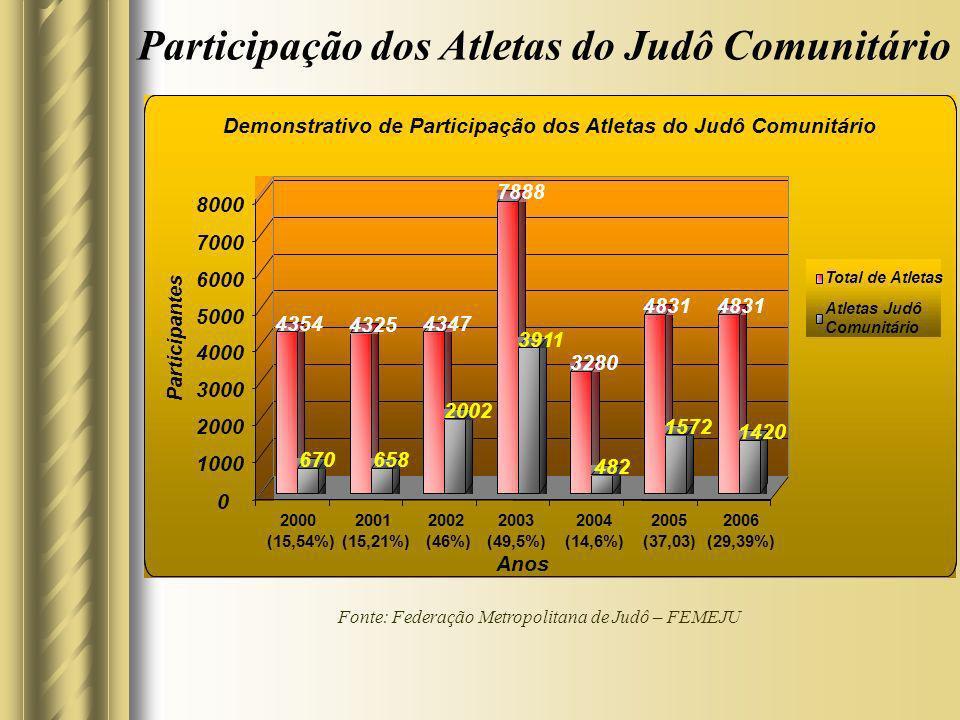 Participação dos Atletas do Judô Comunitário Fonte: Federação Metropolitana de Judô – FEMEJU Total de Atletas Atletas Judô Comunitário