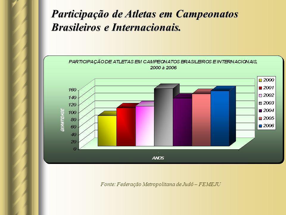Participação de Atletas em Campeonatos Brasileiros e Internacionais. Fonte: Federação Metropolitana de Judô – FEMEJU