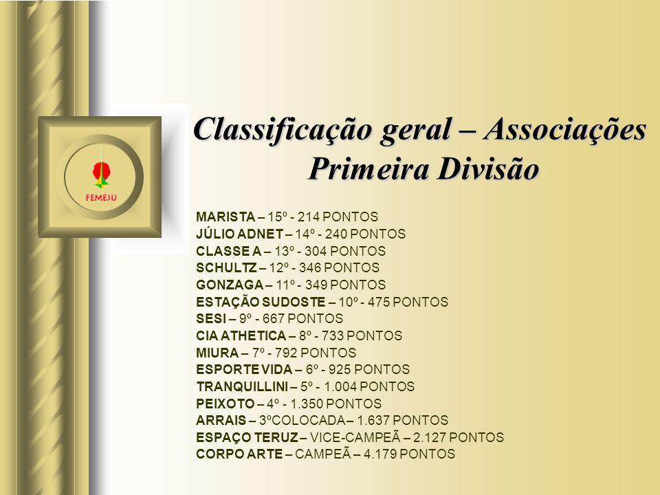 Classificação geral – Associações Primeira Divisão MARISTA – 15º - 214 PONTOS JÚLIO ADNET – 14º - 240 PONTOS CLASSE A – 13º - 304 PONTOS SCHULTZ – 12º