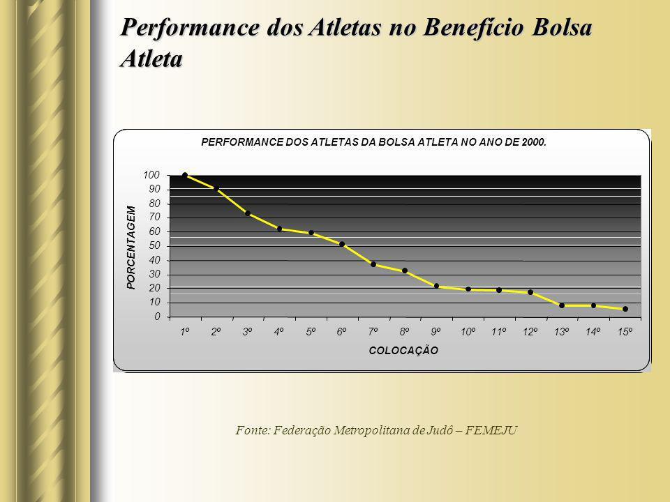 Performance dos Atletas no Benefício Bolsa Atleta PERFORMANCE DOS ATLETAS DA BOLSA ATLETA NO ANO DE 2000. 0 10 20 30 40 50 60 70 80 90 100 1º2º3º4º5º6