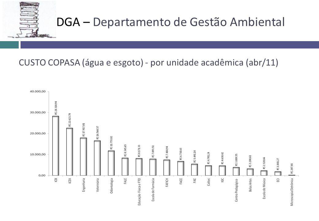 CUSTO COPASA (água e esgoto) - por unidade acadêmica (abr/11) DGA – Departamento de Gestão Ambiental