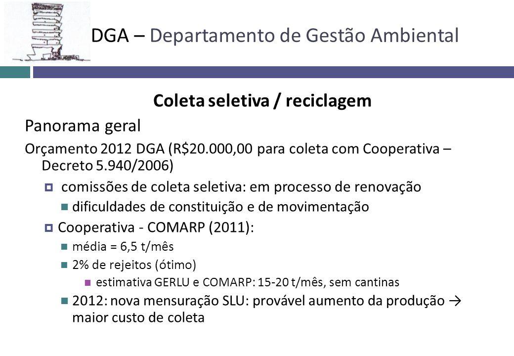 Coleta seletiva / reciclagem Panorama geral Orçamento 2012 DGA (R$20.000,00 para coleta com Cooperativa – Decreto 5.940/2006) comissões de coleta sele