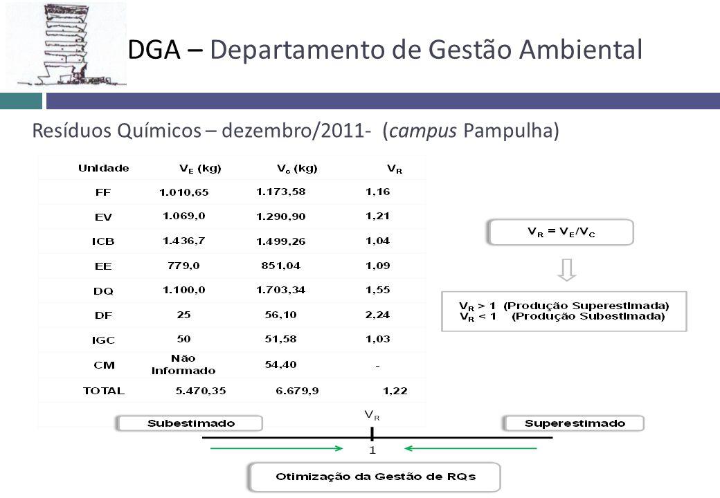Resíduos Químicos – dezembro/2011- (campus Pampulha) DGA – Departamento de Gestão Ambiental