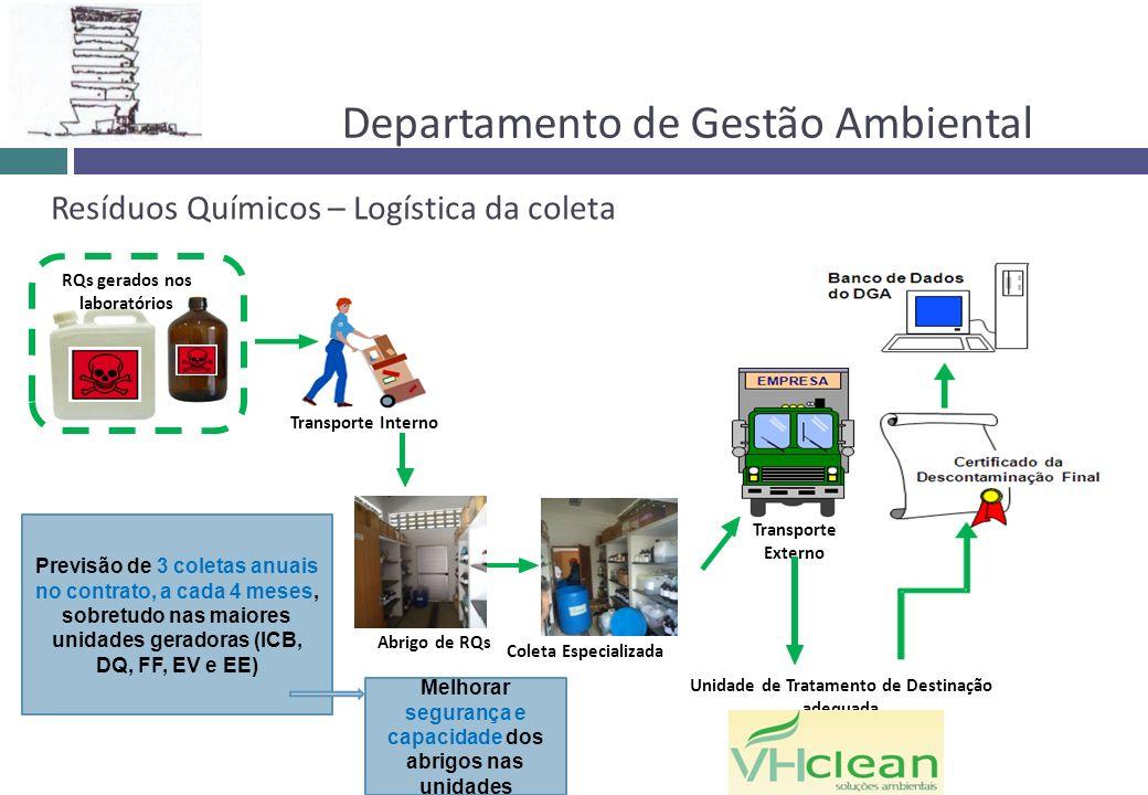 Departamento de Gestão Ambiental Resíduos Químicos – Logística da coleta RQs gerados nos laboratórios Transporte Externo Transporte Interno Unidade de