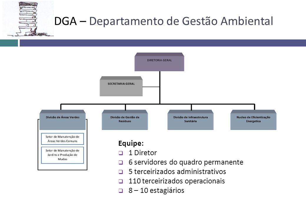 DGA – Departamento de Gestão Ambiental Equipe: 1 Diretor 6 servidores do quadro permanente 5 terceirizados administrativos 110 terceirizados operacion