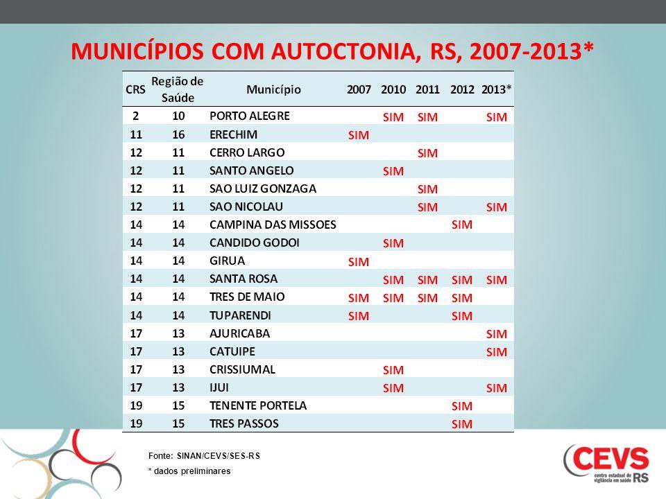 MUNICÍPIOS COM AUTOCTONIA, RS, 2007-2013* Fonte: SINAN/CEVS/SES-RS * dados preliminares