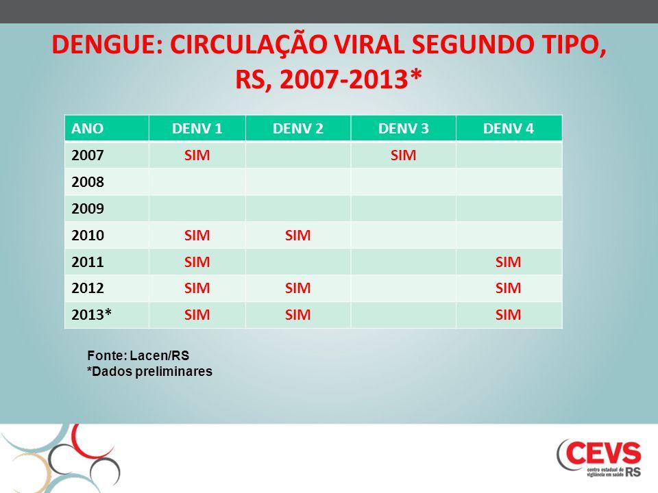 DENGUE: CIRCULAÇÃO VIRAL SEGUNDO TIPO, RS, 2007-2013* ANODENV 1DENV 2DENV 3DENV 4 2007SIM 2008 2009 2010SIM 2011SIM 2012SIM 2013*SIM Fonte: Lacen/RS *