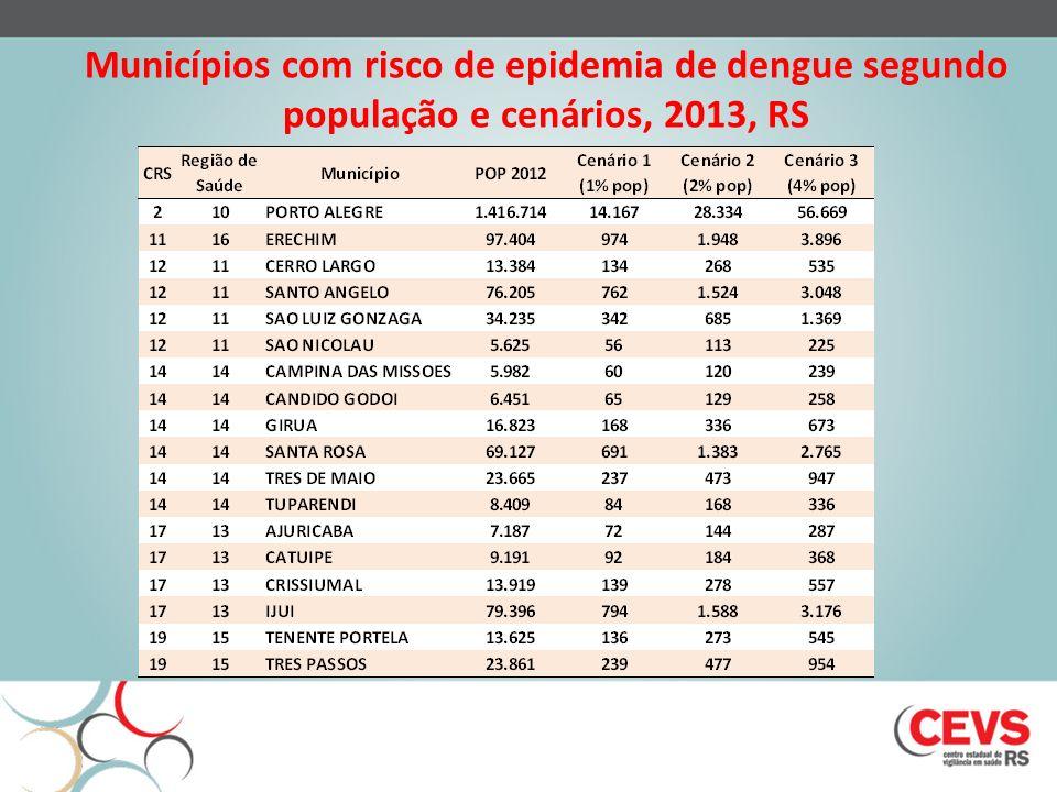 Municípios com risco de epidemia de dengue segundo população e cenários, 2013, RS