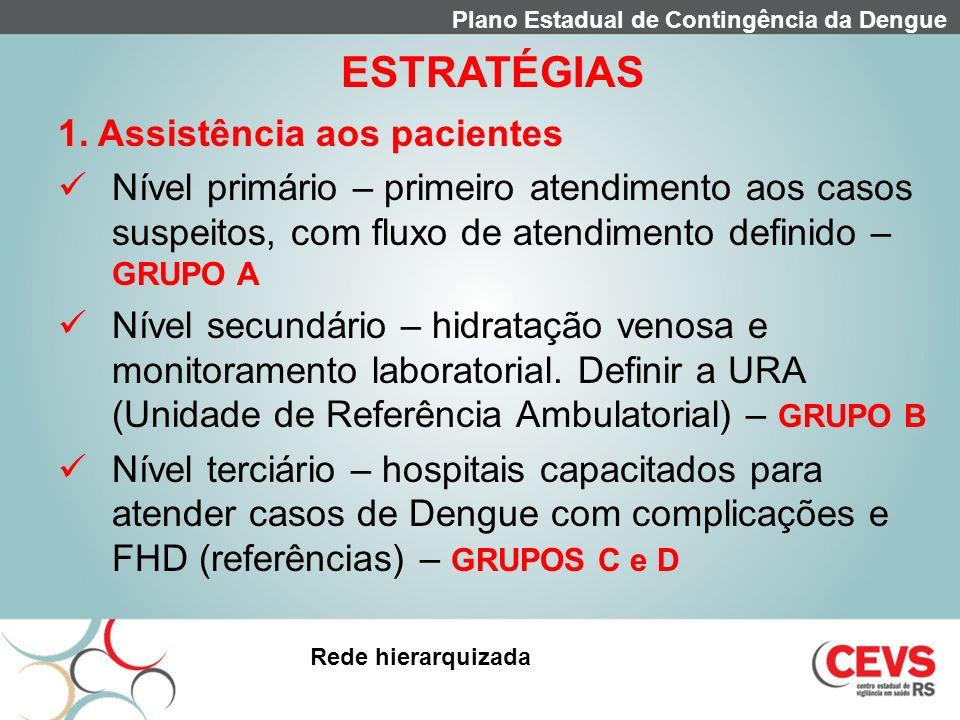 ESTRATÉGIAS 1. Assistência aos pacientes Nível primário – primeiro atendimento aos casos suspeitos, com fluxo de atendimento definido – GRUPO A Nível