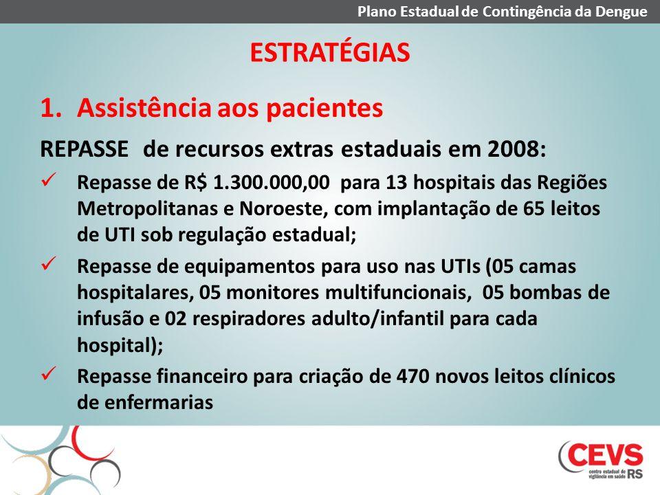 ESTRATÉGIAS 1.Assistência aos pacientes REPASSE de recursos extras estaduais em 2008: Repasse de R$ 1.300.000,00 para 13 hospitais das Regiões Metropo