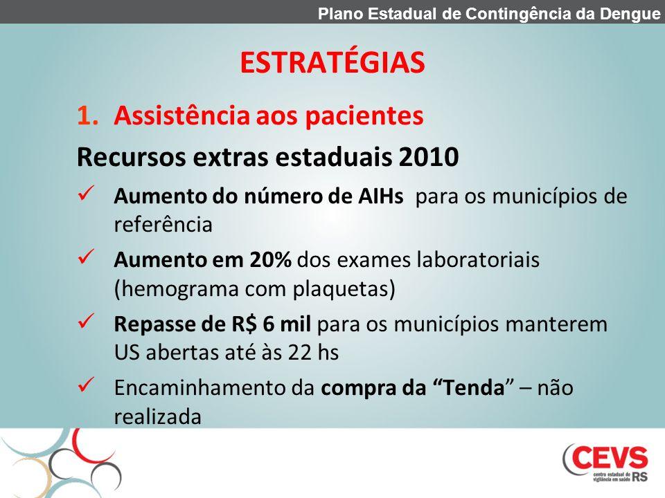 ESTRATÉGIAS 1.Assistência aos pacientes Recursos extras estaduais 2010 Aumento do número de AIHs para os municípios de referência Aumento em 20% dos e