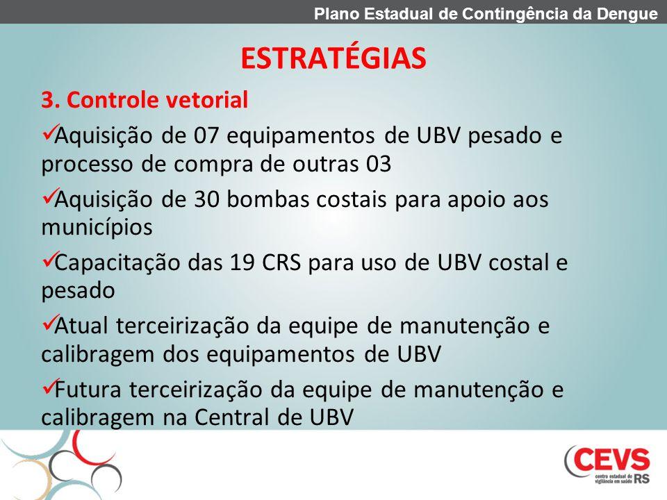 ESTRATÉGIAS 3. Controle vetorial Aquisição de 07 equipamentos de UBV pesado e processo de compra de outras 03 Aquisição de 30 bombas costais para apoi