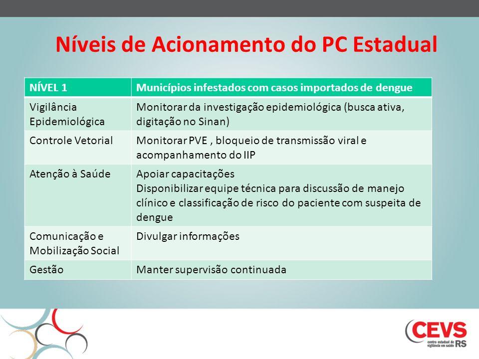 Níveis de Acionamento do PC Estadual NÍVEL 1Municípios infestados com casos importados de dengue Vigilância Epidemiológica Monitorar da investigação e
