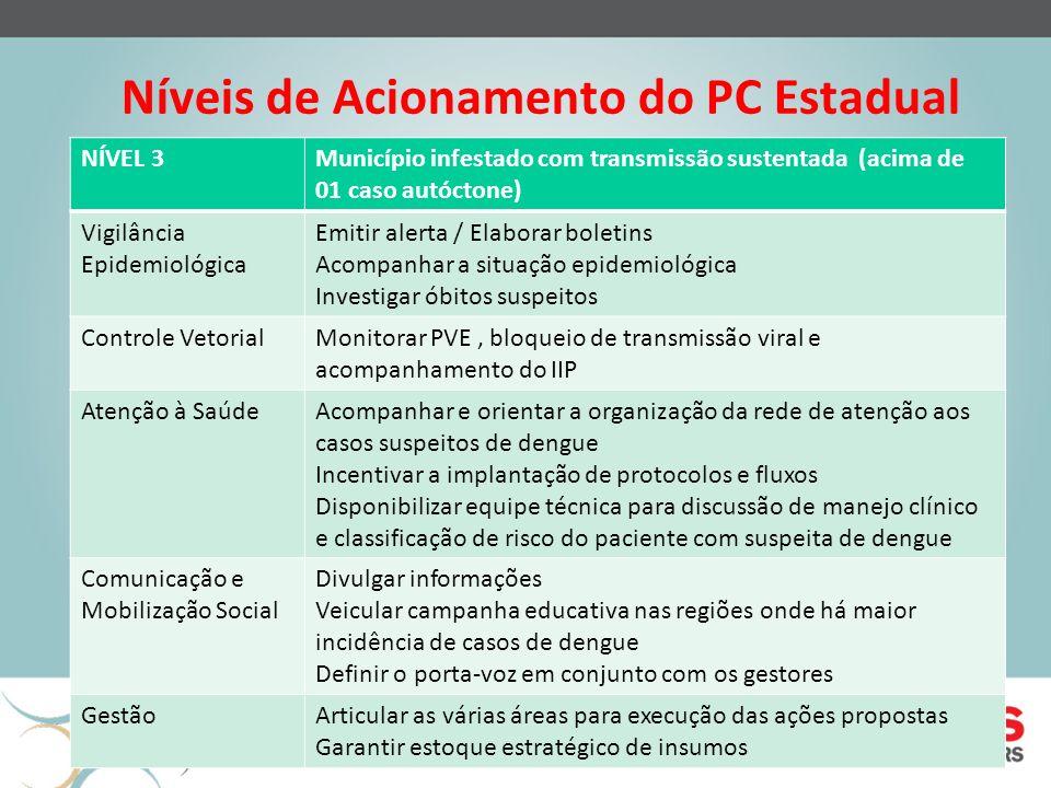 Níveis de Acionamento do PC Estadual NÍVEL 3Município infestado com transmissão sustentada (acima de 01 caso autóctone) Vigilância Epidemiológica Emit