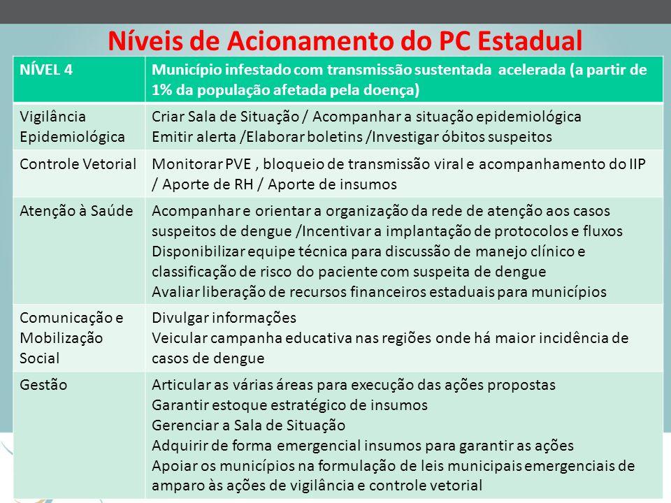 Níveis de Acionamento do PC Estadual NÍVEL 4Município infestado com transmissão sustentada acelerada (a partir de 1% da população afetada pela doença)