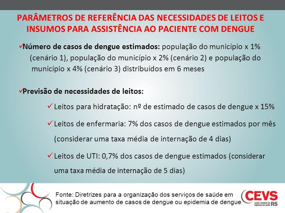 PARÂMETROS DE REFERÊNCIA DAS NECESSIDADES DE LEITOS E INSUMOS PARA ASSISTÊNCIA AO PACIENTE COM DENGUE Número de casos de dengue estimados: população d