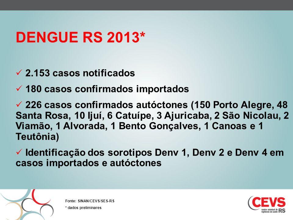 DENGUE RS 2013* 2.153 casos notificados 180 casos confirmados importados 226 casos confirmados autóctones (150 Porto Alegre, 48 Santa Rosa, 10 Ijuí, 6