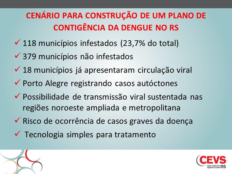 CENÁRIO PARA CONSTRUÇÃO DE UM PLANO DE CONTIGÊNCIA DA DENGUE NO RS 118 municípios infestados (23,7% do total) 379 municípios não infestados 18 municíp