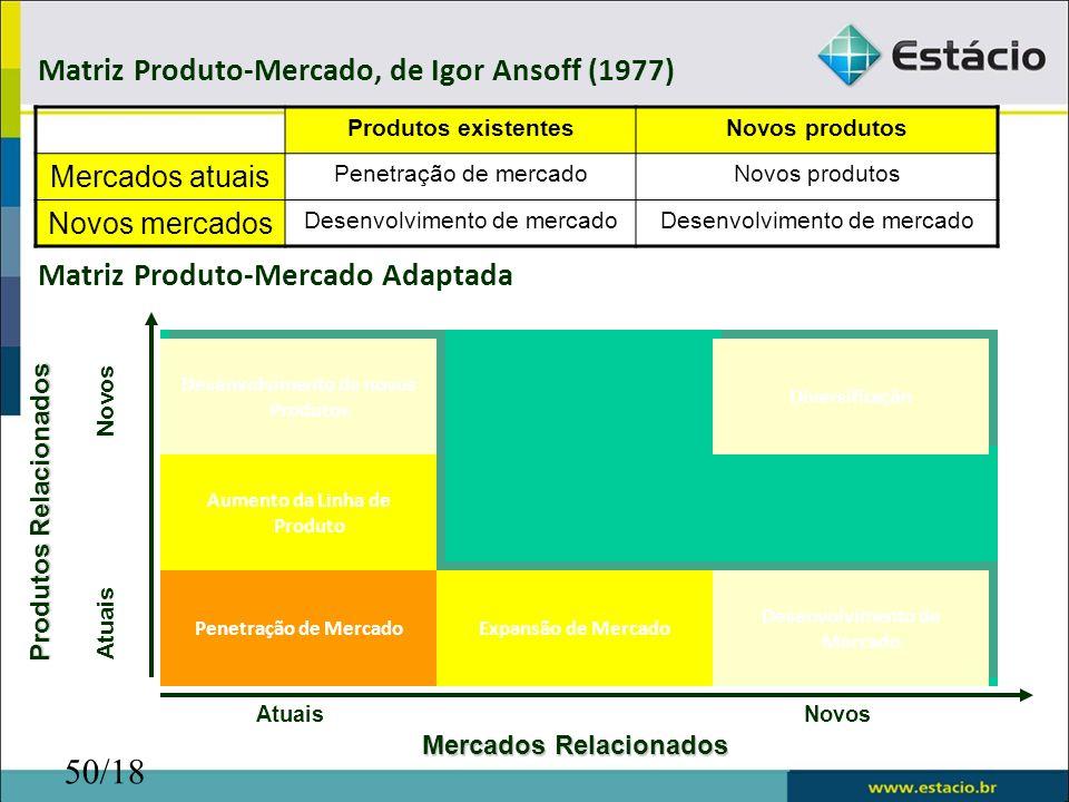 50/18 Produtos existentesNovos produtos Mercados atuais Penetração de mercadoNovos produtos Novos mercados Desenvolvimento de mercado Matriz Produto-M
