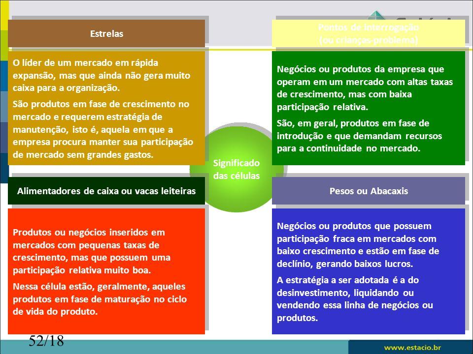 52/18 Pontos de interrogação (ou crianças-problema) Pontos de interrogação (ou crianças-problema) Significado das células Negócios ou produtos da empr