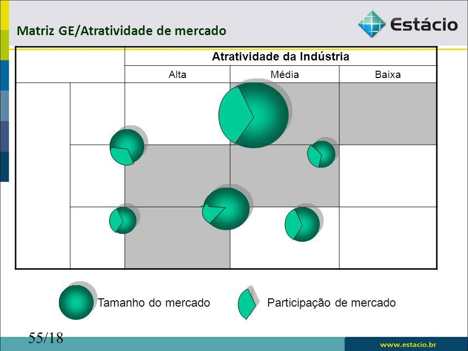 55/18 Atratividade da Indústria AltaMédiaBaixa Matriz GE/Atratividade de mercado Posição do Negócio Baixa Média Alta Tamanho do mercadoParticipação de